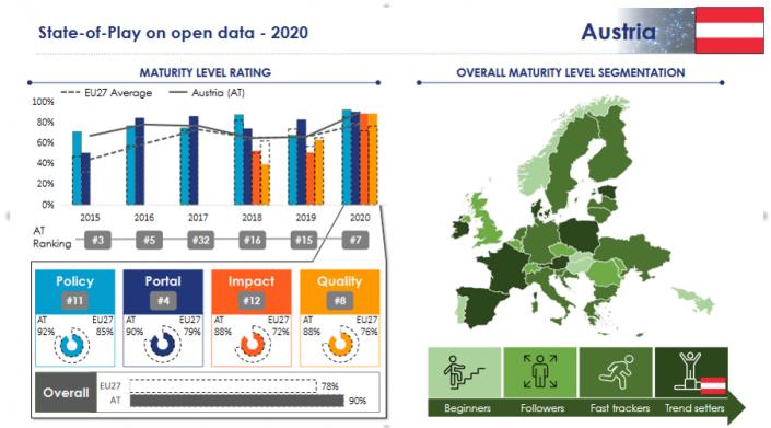 Open Data Trendsetter 2020 - Digitales Wien
